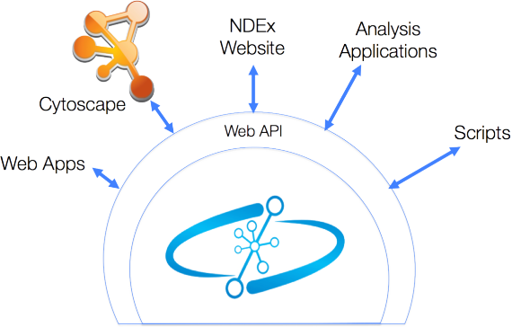 NDEx is a hub for analytic applications and tools and provides libraries that support several programming languages