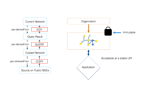 NDEx is a publication medium that offers an alternative mechanism for the communication of scientific data